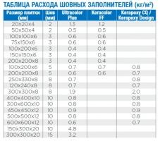 Mapei Kerapoxy Design Эпоксидная затирка для межплиточных швов_1