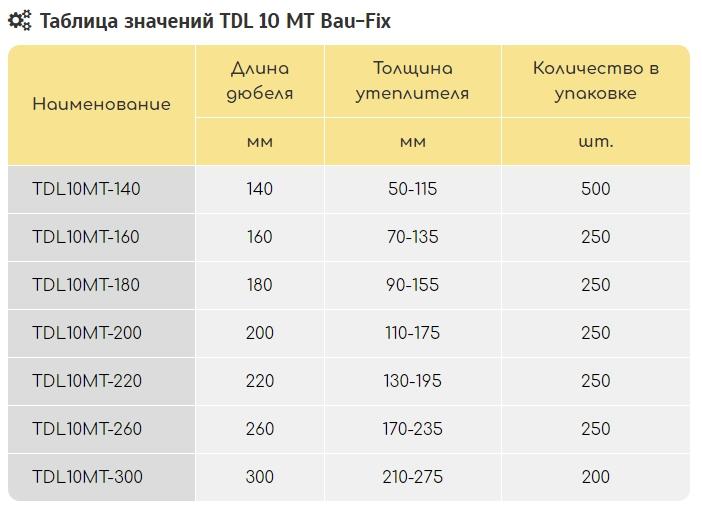 Bau-fix Дюбель тарельчатый Дюбель TDL10МТ со стальным распорным стержнем и удлиненной термоголовкой ПРОФИ (гвоздь 4,9мм)
